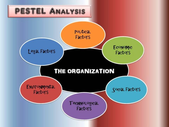 using the pestel analysis tool Pestle analysis 598 likes 4 talking about this how business analyst can use pest analysis before you go-to-market you probably heard about swot analysis, that strategic tool used to identify strengths, weaknesses.